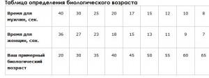 Таблица биологического возраста